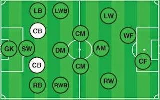 posisi pemain sepak bola (bek tengah)