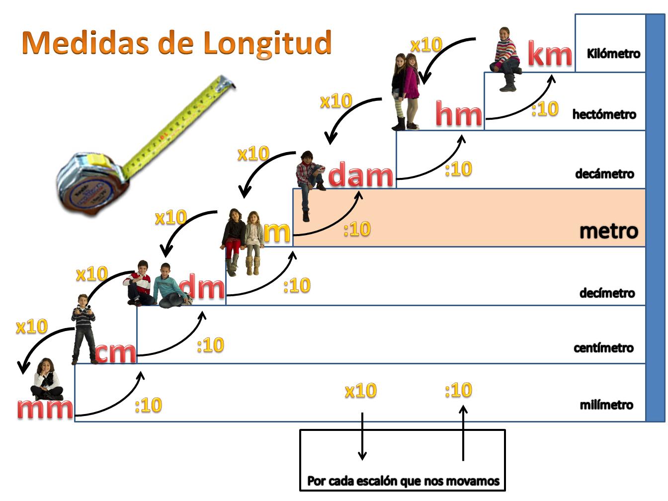 Escuela bloguera medidas de longitud for Medidas escaleras