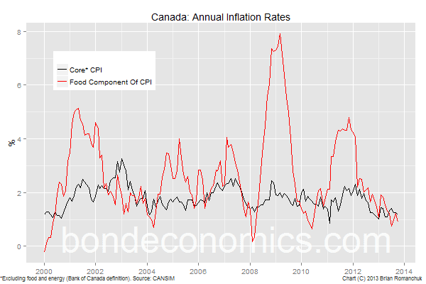 Chart: Canadian Core And Food Inflation