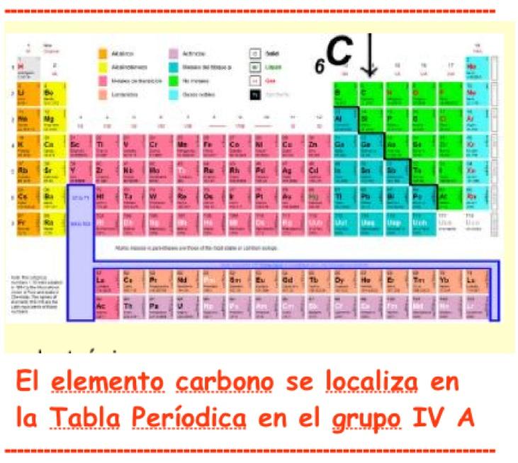 Vampiro erudito familia del carbono de acuerdo con la tablal peridica el carbono no se encuentra solo es el cabeza de la familia del carbono formada por 5 elementos urtaz Gallery
