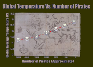 Global temperature vs number of pirates