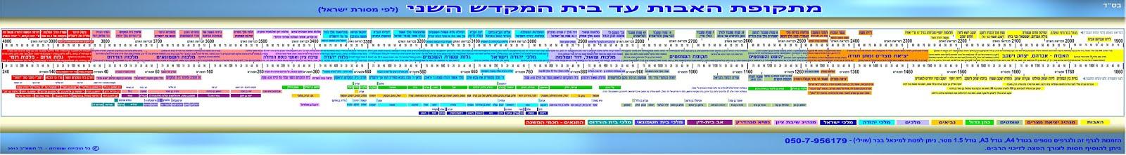 מתקופת האבות עד בית המקדש השני (לפי מסורת ישראל)