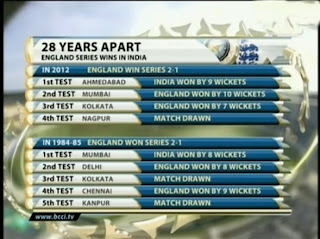 England-Series-Wins-in-India