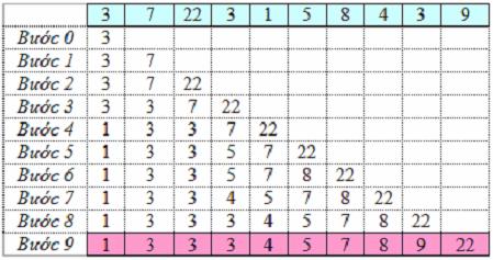 Code C/C++: Thuật toán sắp xếp chèn (Insertion Sort)