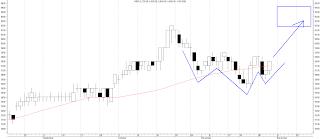 analisa teknikal saham indf november 2012