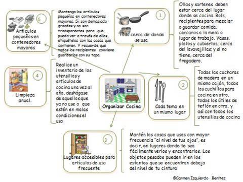 Organizada cinco reglas de oro para organizar la cocina for Organizacion y limpieza del equipo de trabajo en la cocina