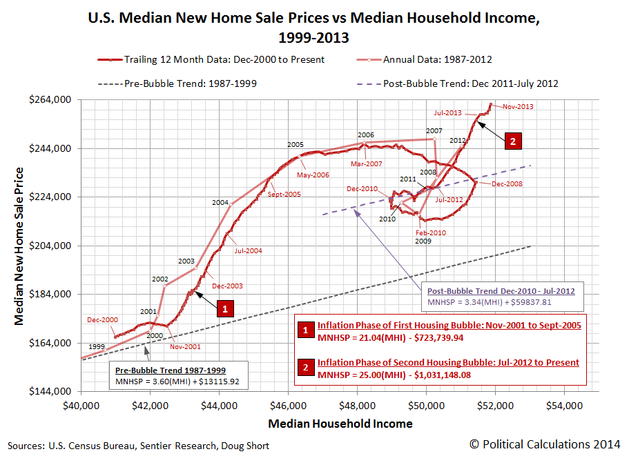 U.S. Median New Home Sale Prices vs Median Household Income, 1999-2013 (November 2013)