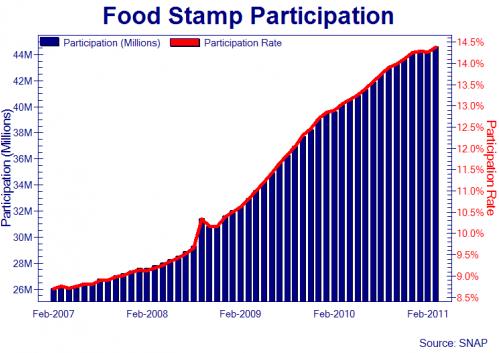 Food Stamp Usage At A  Year Low