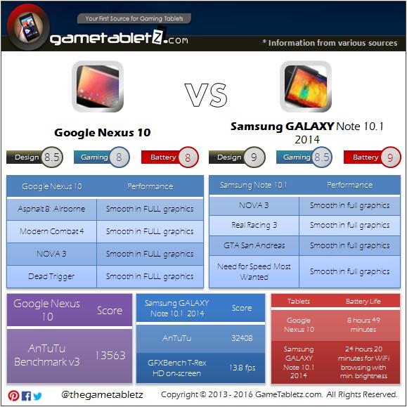 Google Nexus 10 vs Samsung GALAXY Note 10.1 (2014) benchmarks and gaming performance