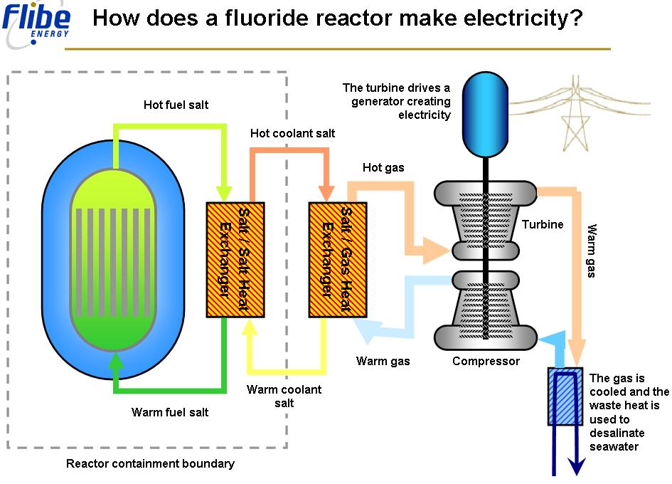 Flibe Energy Liquid Flouride Thorium Reactor Company ...