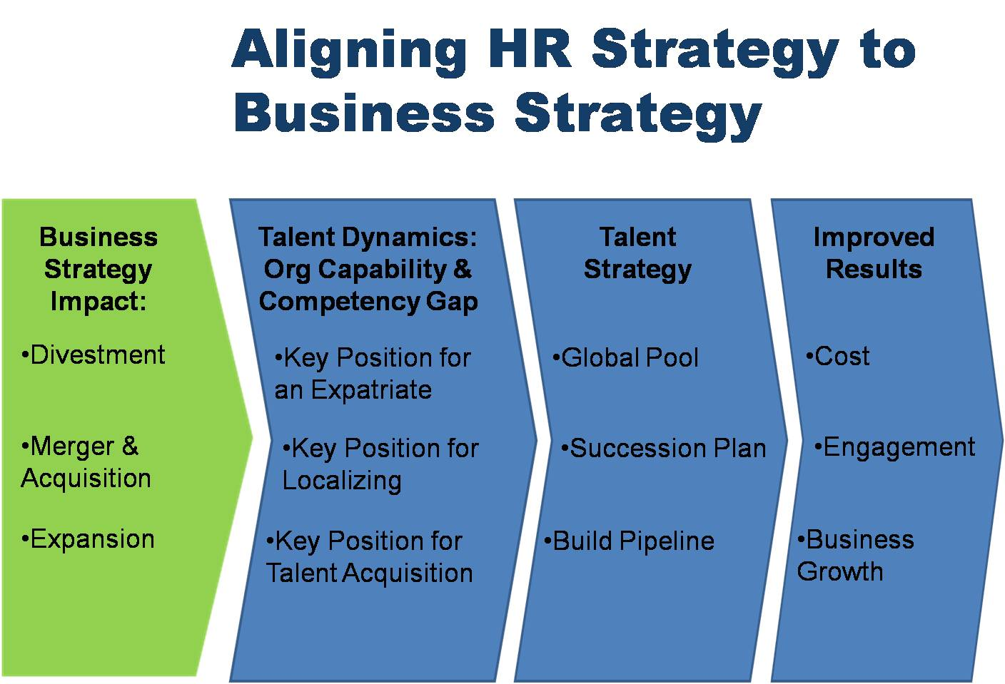 Strategy hr for Human capital strategic plan template
