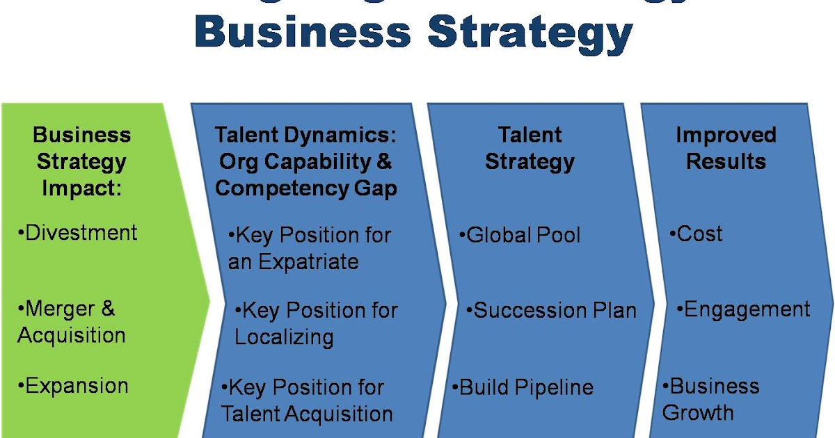 "sales strategies aligned with corporate objectives ""the key to success during the business alignment phase is to make sure sales and marketing are marching towards the same objectives,"" said craig ""we are simply making sure that we have a common understanding of business goals, definition of the target customer, what we are selling them and how we are going to reach them."