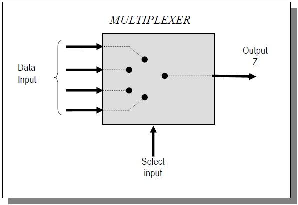 Mentari  Multiplexer Dan Demultiplexer