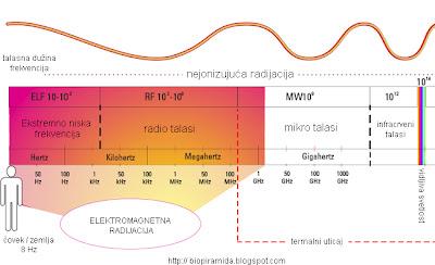 Grafikon talasa