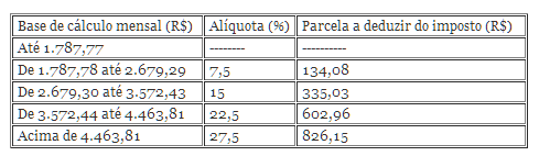 Utilizada para IR sobre salários e receita com aluguéis em 2014