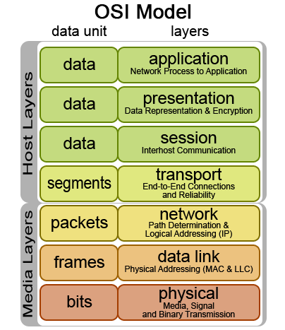 Osi model layers in computer networks pdf bank exams today for Layer 7 architecture