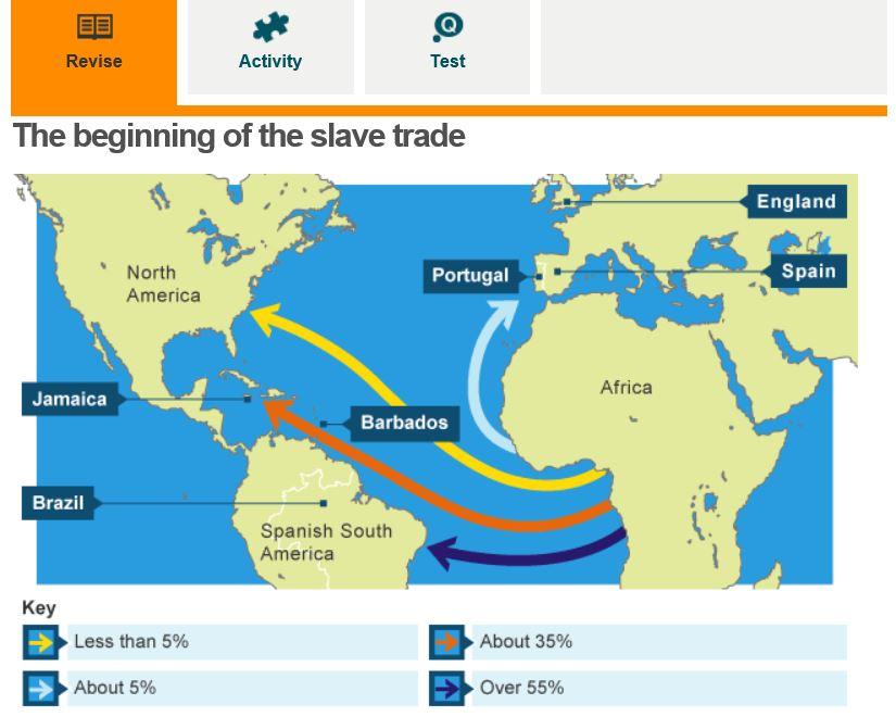 essay about slave trade