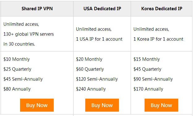The price of offered VPN packages