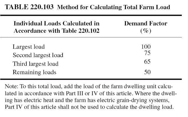Electrical load calculations for farms electrical knowhow for Electric motor heat load calculation