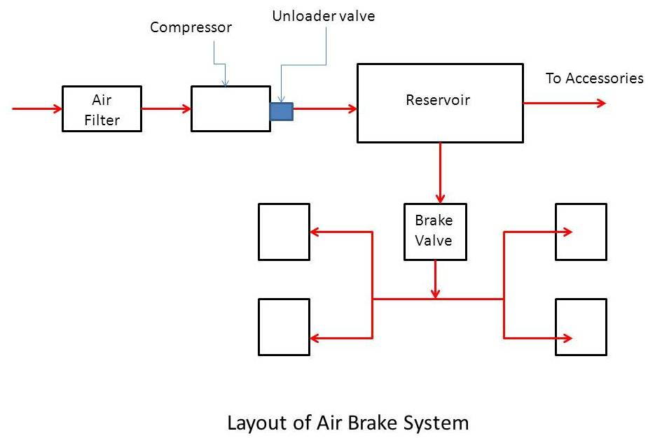 Air Brake System Principle And Working Mech4study