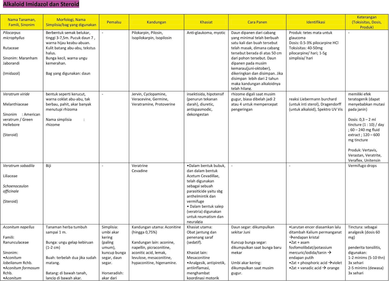 contoh senyawa steroid untuk pengobatan