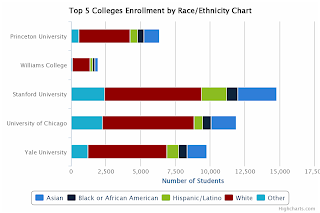 Top 5 Colleges Enrollment by Race and Ethnicity Chart