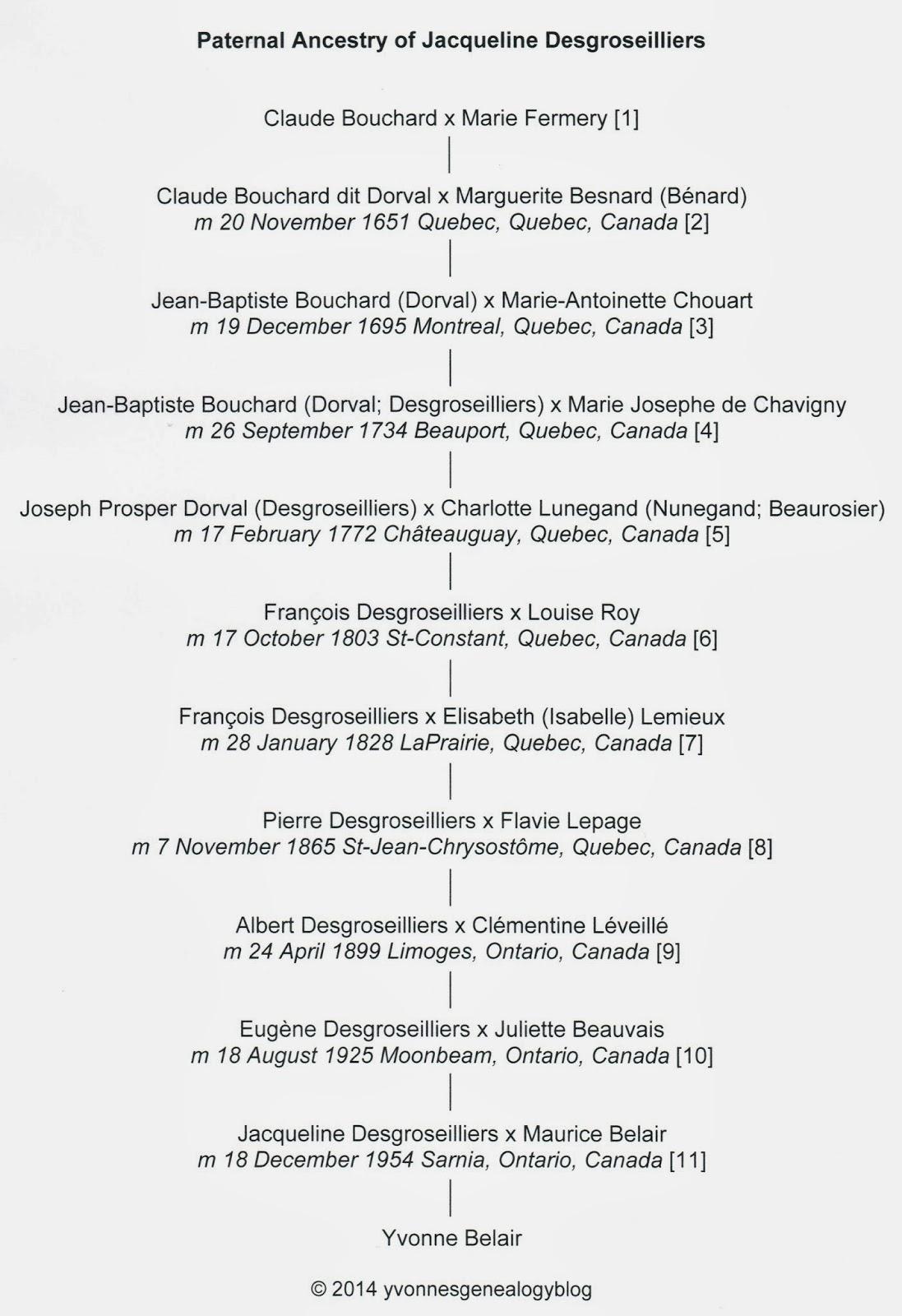Paternal Ancestry of Jacqueline Desgroseilliers