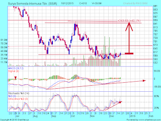 Target IHSG dan saham pilihan untuk january effect