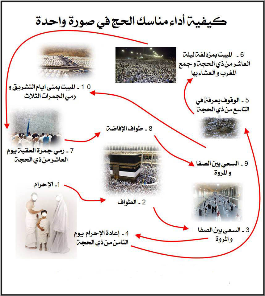 مدونة امواج البحر شرح مناسك الحج في صورة واحدة