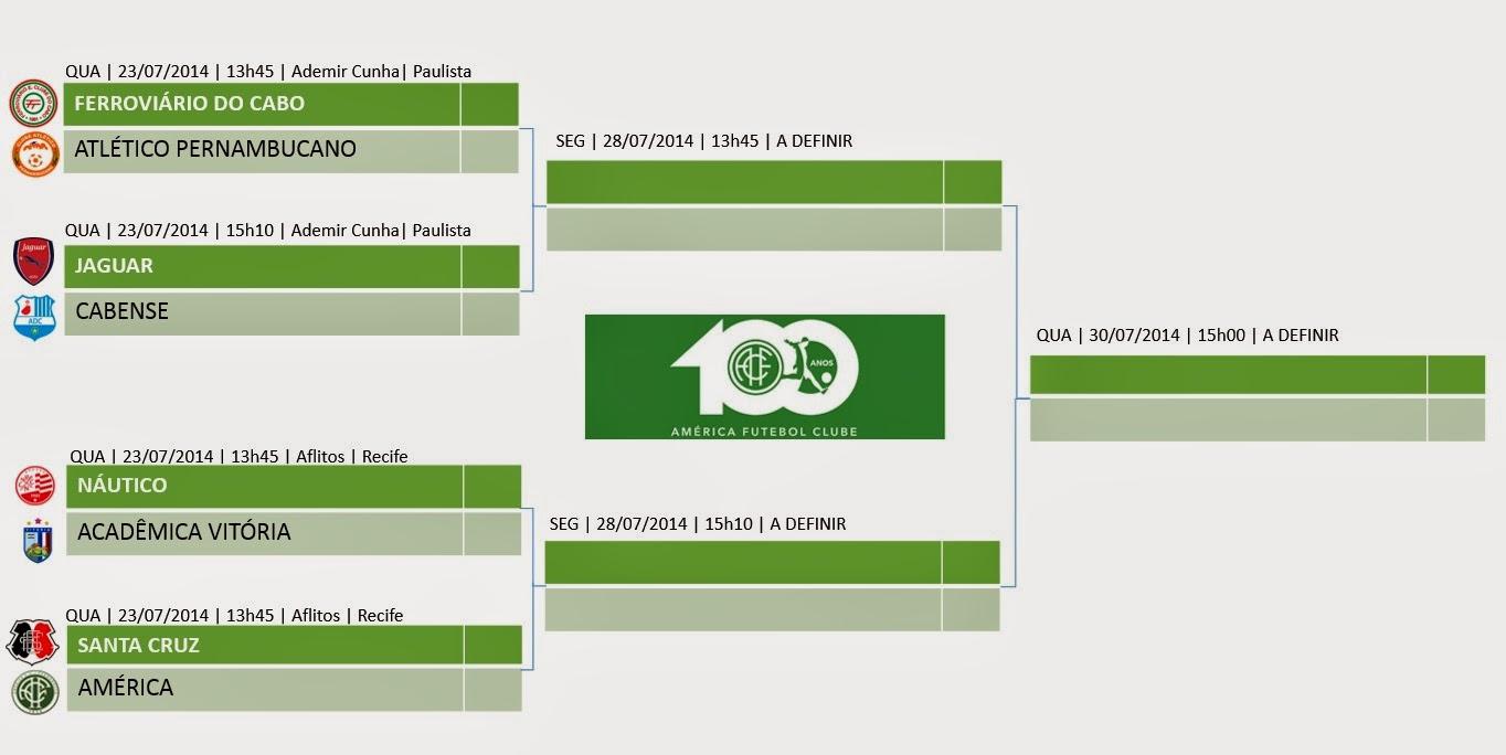 Definido jogos da segunda-fase da I Copa Centenário do América SUB-17