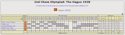Clasificación del equipo español en la Olipiada de Ajedrez de La Haya 1928