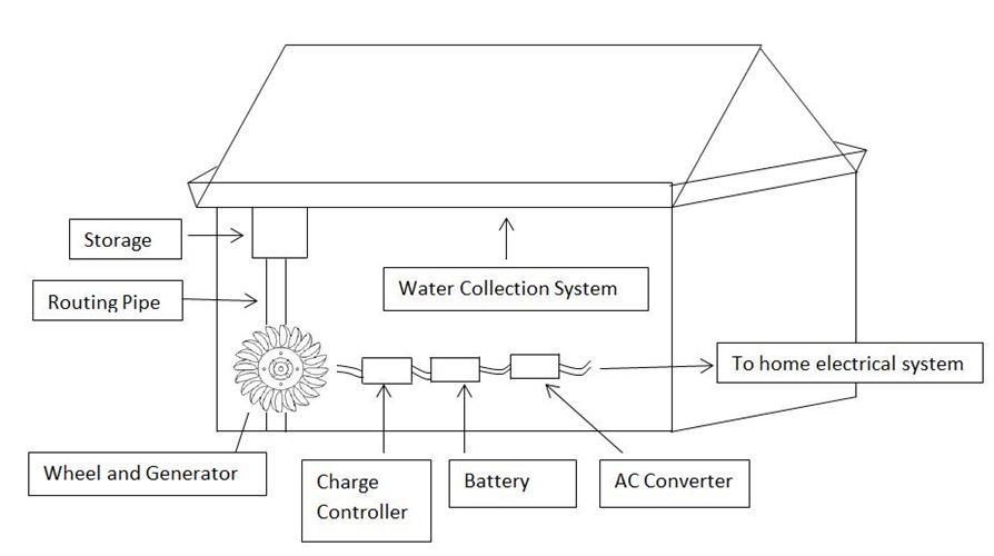 Thoughts Gutter Generator System Electricity From Rainwater