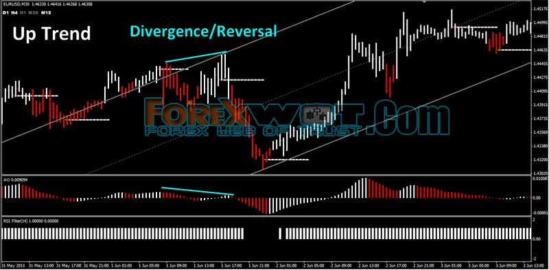 Q forex system now