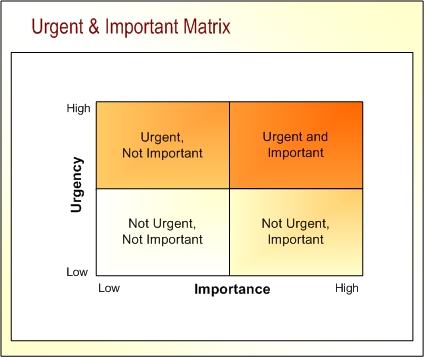 Free Download Ebooks: The Urgent Important Matrix