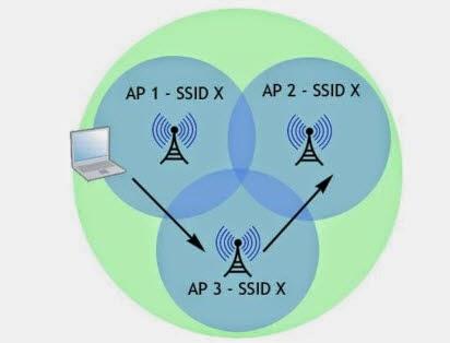 Tutorial Membuat Koneksi WDS di Mikrotik – Pusat Pengetahuan