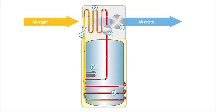 Schéma de fonctionnement d'un chauffe-eau thermodynamique