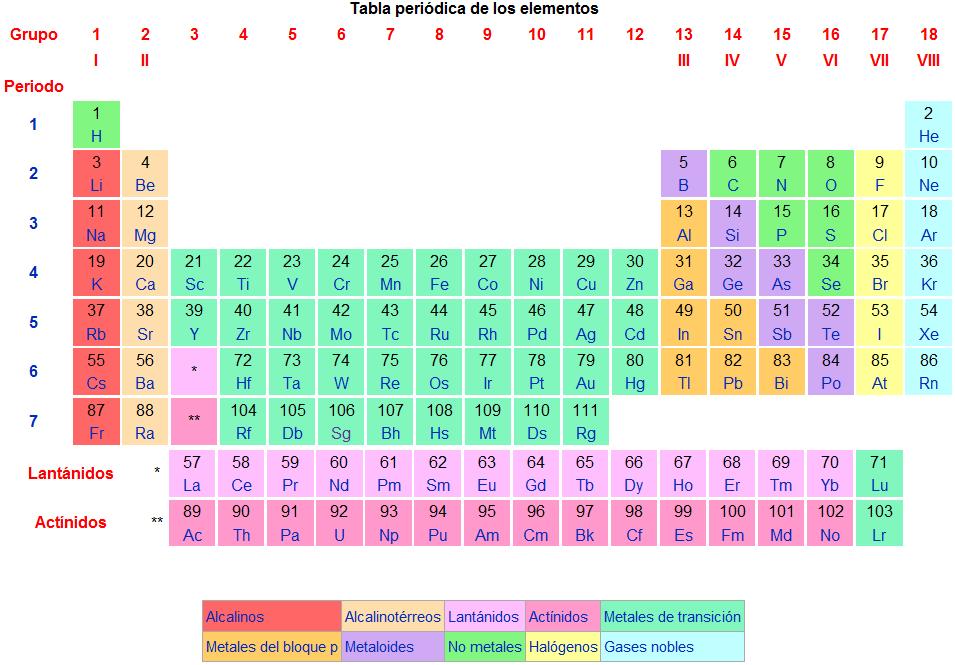 Conociendo tu laboratorio tabla periodica la tabla peridica de los elementos clasifica organiza y distribuye los distintos elementos qumicos conforme a sus propiedades y caractersticas urtaz Gallery