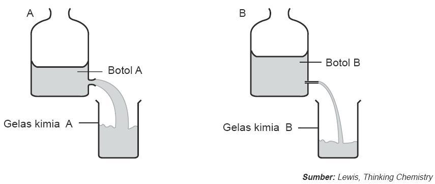 Cara Menghitung Laju Reaksi Kimia Melalui Perubahan Volume dan Massa ...