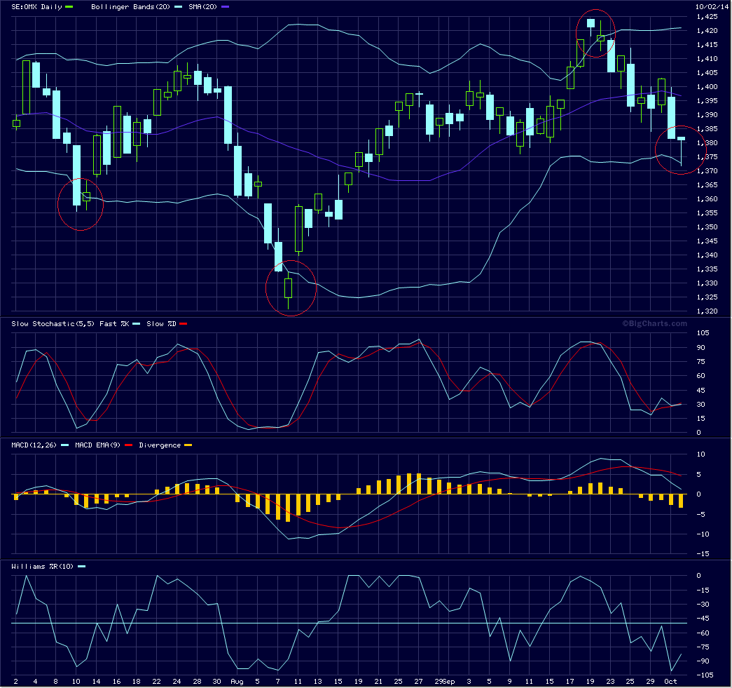 Bollinger bands turn