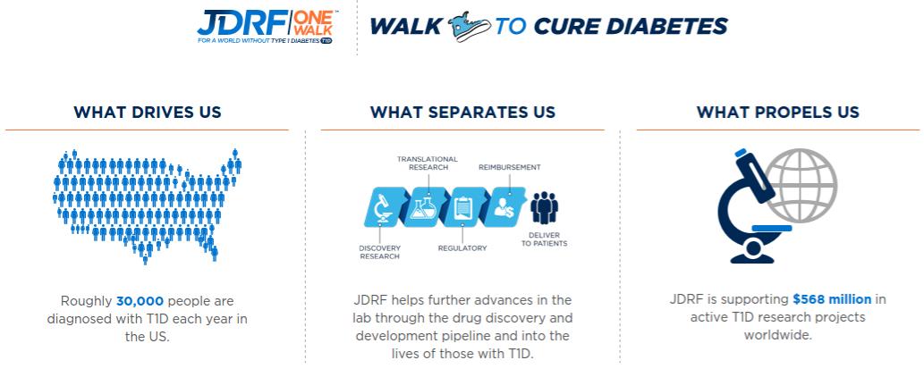 One Walk JDRF - Caminhada pela cura da diabetes