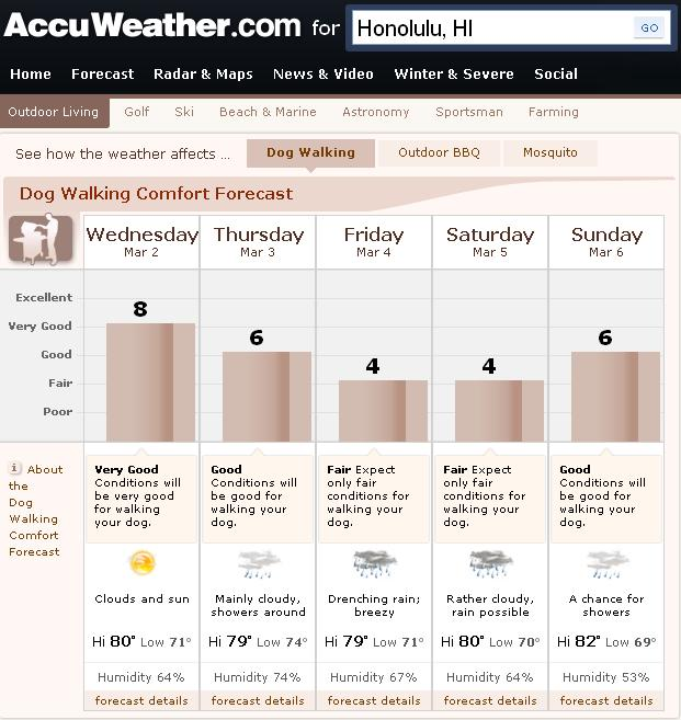 dog walking forecast in honolulu, ratings are 8, 6, 4, 4, 6, with 10 being excellent and 1 being poor