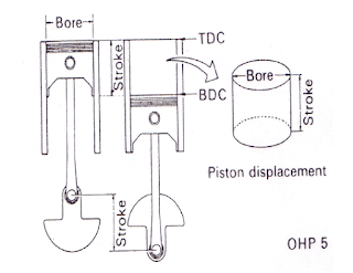 Piston displacement (volume langkah piston)