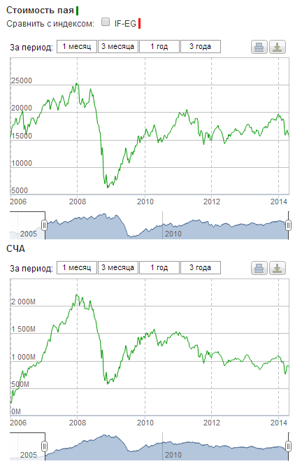 хронология изменения стоимости пая ПИФ Райффайзен-Акции