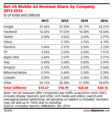 """percentage of mobile ad revenues  by biggest tech companies"""