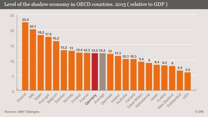 shadow economy Greece. Economía sumergida de Grecia