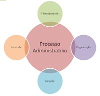 Apostila Introdução aos Processos Administrativos