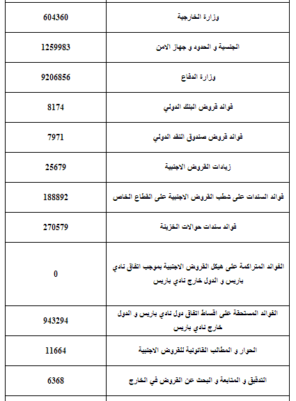 التقرير التحليلي لمشروع الموازنة المالية للعراق لعام 2013 وحصة اقليم كردستان