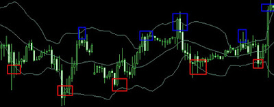 Bollinger Band Overbought oversold image