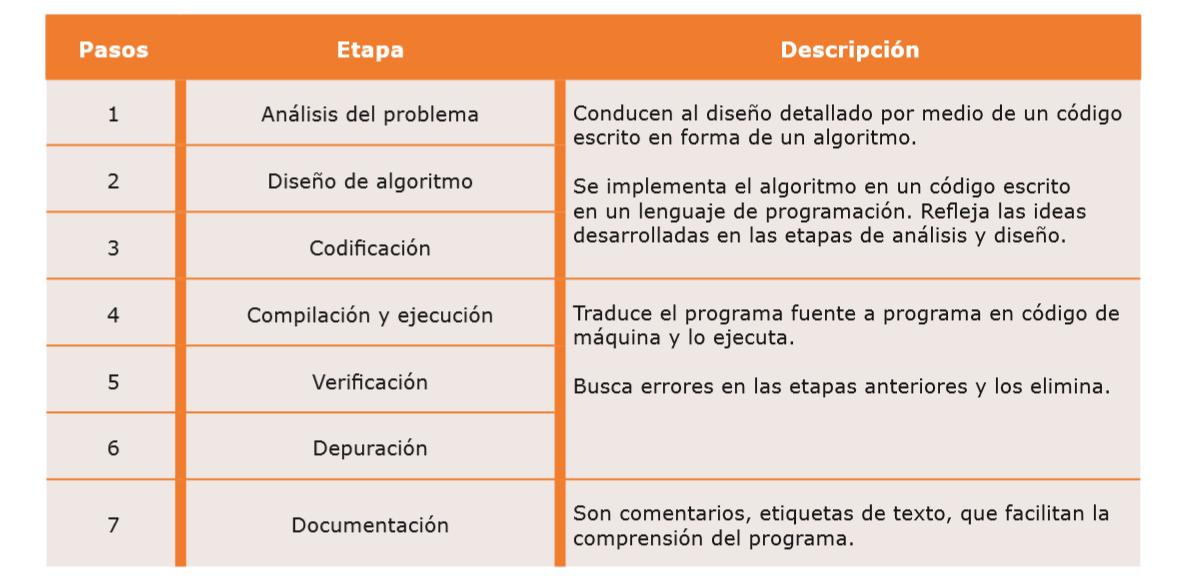 Informatica 2  Bloque 1 Dise U00f1o Y Elaboraci U00f3n De Algoritmos