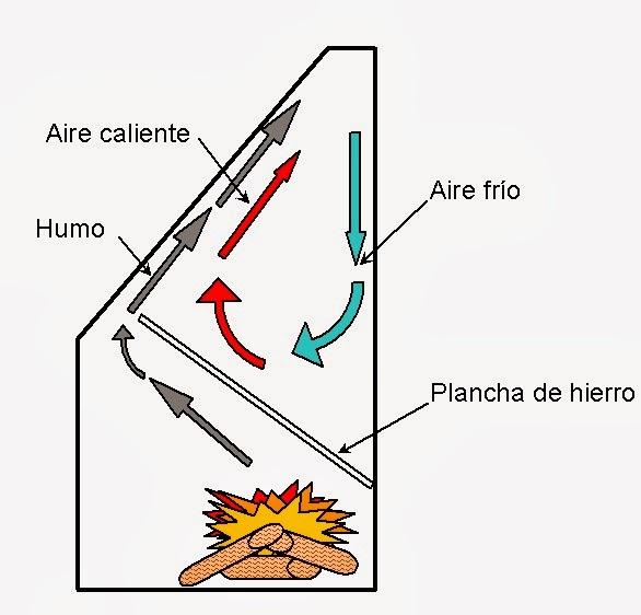 El huerto es facil medidas chimenea u hogar parte i for Hogar a lena medidas